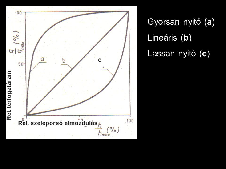 Gyorsan nyitó (a) Lineáris (b) Lassan nyitó (c)