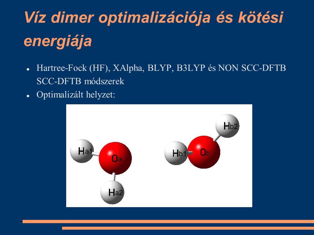 Víz dimer optimalizációja és kötési energiája Hartree-Fock (HF), XAlpha, BLYP, B3LYP és NON SCC-DFTB SCC-DFTB módszerek Optimalizált helyzet: