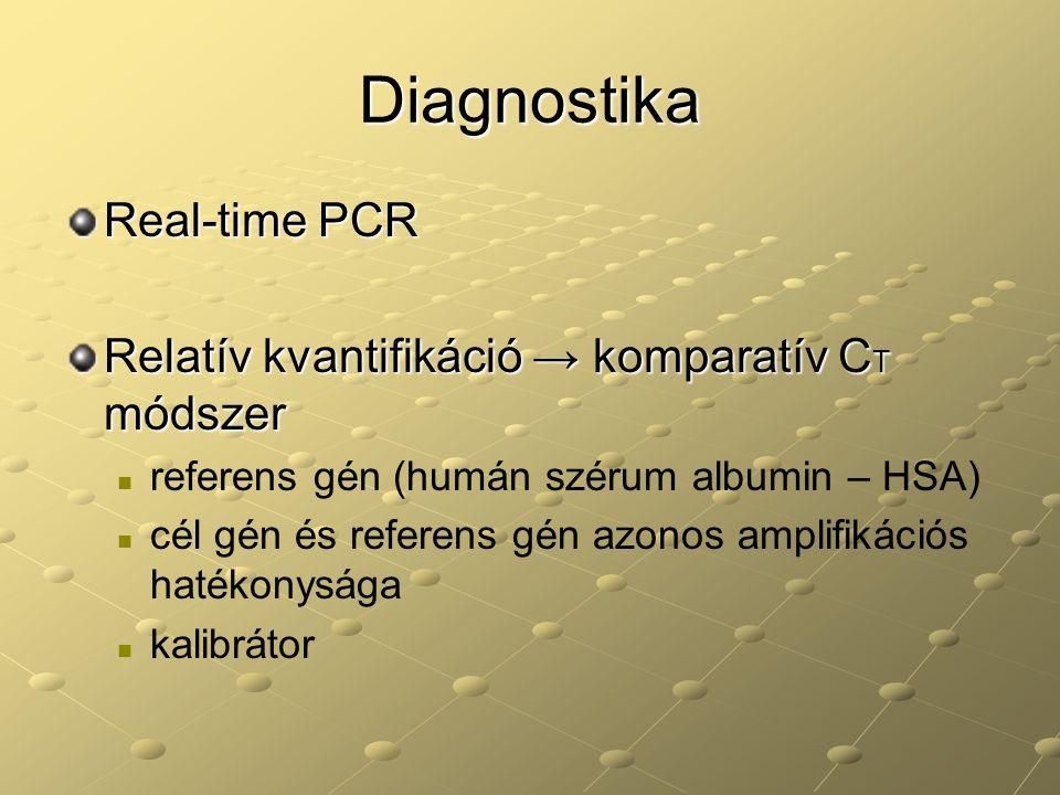 Diagnostika Real-time PCR Relatív kvantifikáció → komparatív C T módszer referens gén (humán szérum albumin – HSA) cél gén és referens gén azonos ampl