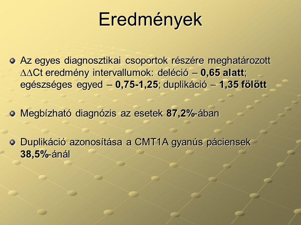 Eredmények Az egyes diagnosztikai csoportok részére meghatározott ∆∆Ct eredmény intervallumok: deléció – 0,65 alatt; egészséges egyed – 0,75-1,25; dup