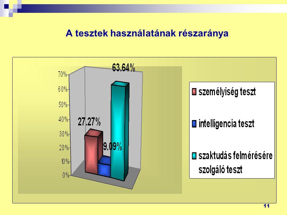 11 A tesztek használatának részaránya