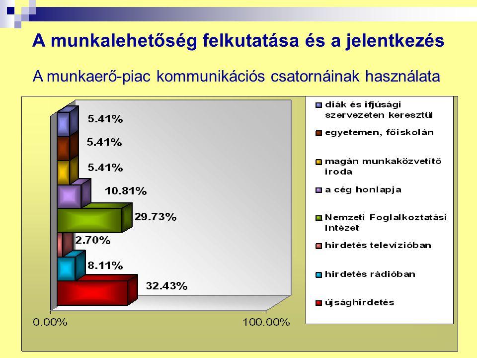 9 9 A munkalehetőség felkutatása és a jelentkezés A munkaerő-piac kommunikációs csatornáinak használata