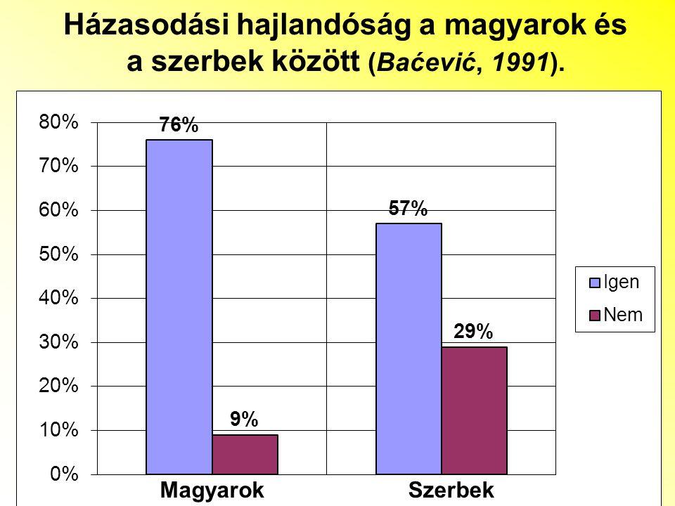 Házasodási hajlandóság a magyarok és a szerbek között (Baćević, 1991). MagyarokSzerbek