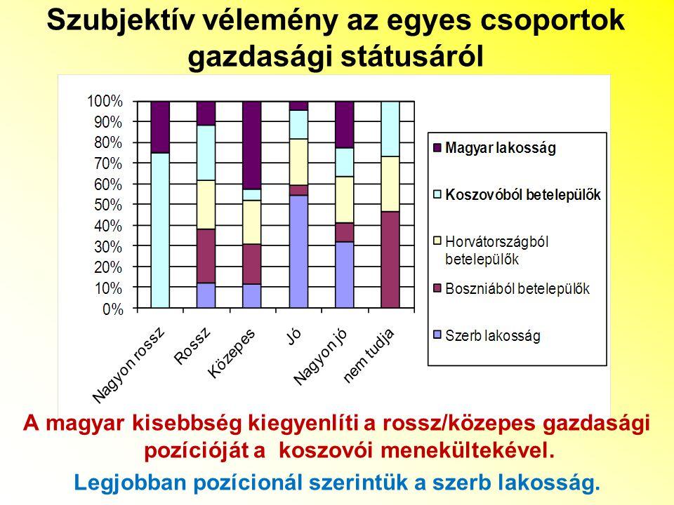 Szubjektív vélemény az egyes csoportok gazdasági státusáról A magyar kisebbség kiegyenlíti a rossz/közepes gazdasági pozícióját a koszovói menekültekével.