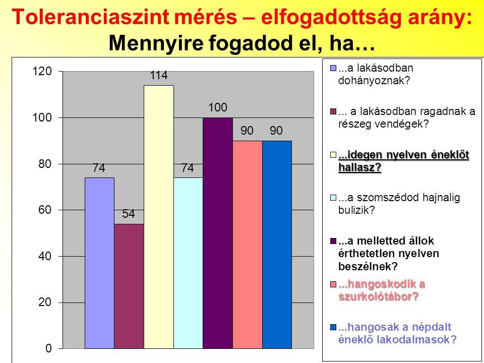 Toleranciaszint mérés – elfogadottság arány: Mennyire fogadod el, ha…