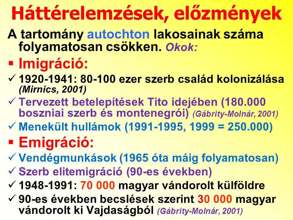 A tartomány autochton lakosainak száma folyamatosan csökken. Okok:  Imigráció: 1920-1941: 80-100 ezer szerb család kolonizálása (Mirnics, 2001) Terve
