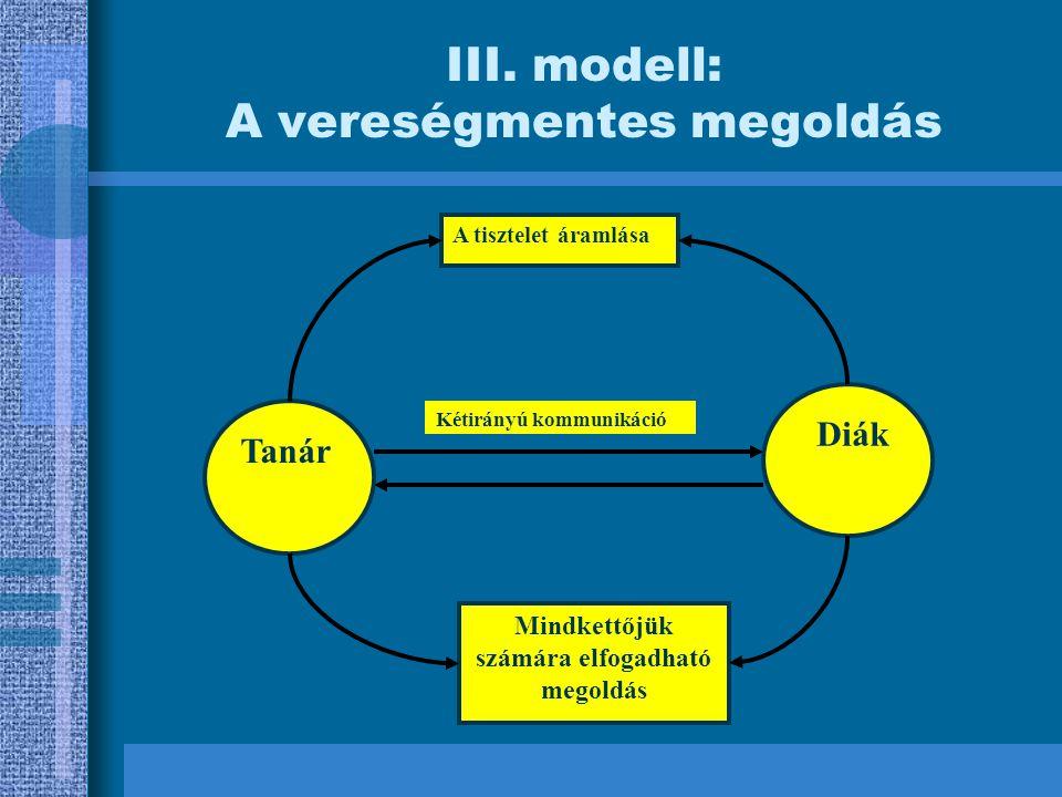 III. modell: A vereségmentes megoldás Tanár Diák Mindkettőjük számára elfogadható megoldás Kétirányú kommunikáció A tisztelet áramlása