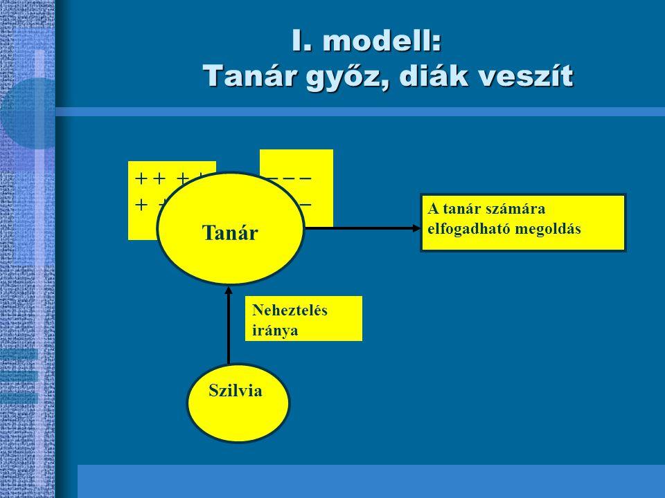 I. modell: Tanár győz, diák veszít _ _ _ Szilvia A tanár számára elfogadható megoldás Neheztelés iránya + + + Tanár
