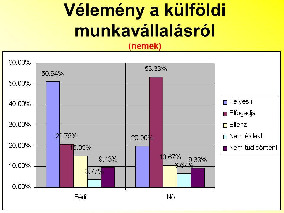 Vélemény a külföldi munkavállalásról (nemek)