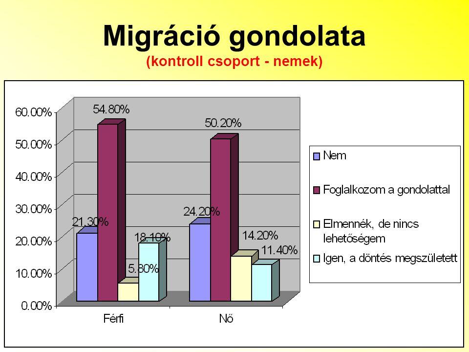 Migráció gondolata (kontroll csoport - nemek)