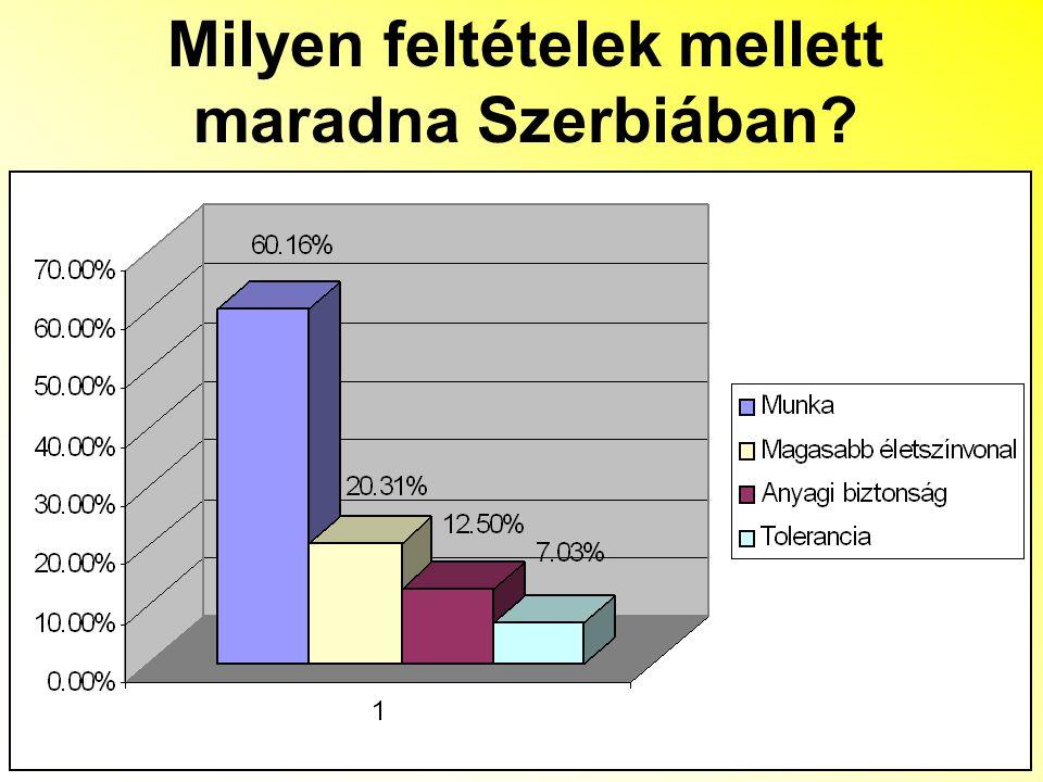 Milyen feltételek mellett maradna Szerbiában
