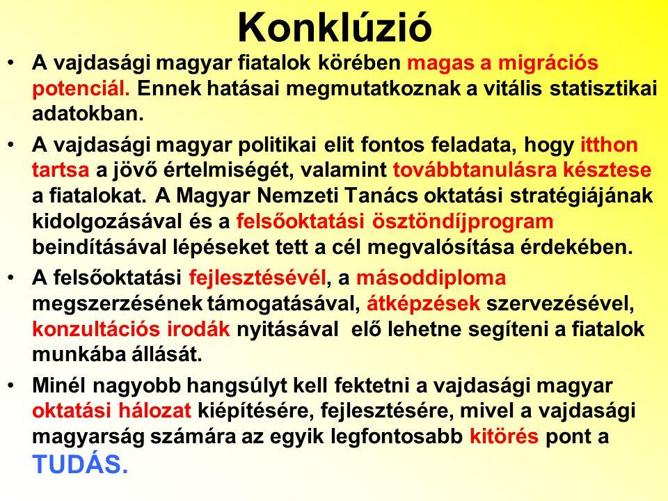 Konklúzió A vajdasági magyar fiatalok körében magas a migrációs potenciál.