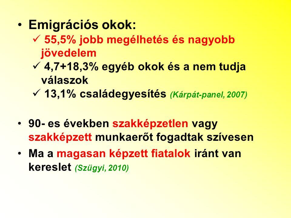 Emigrációs okok: 55,5% jobb megélhetés és nagyobb jövedelem 4,7+18,3% egyéb okok és a nem tudja válaszok 13,1% családegyesítés (Kárpát-panel, 2007) 90- es években szakképzetlen vagy szakképzett munkaerőt fogadtak szívesen Ma a magasan képzett fiatalok iránt van kereslet (Szügyi, 2010)