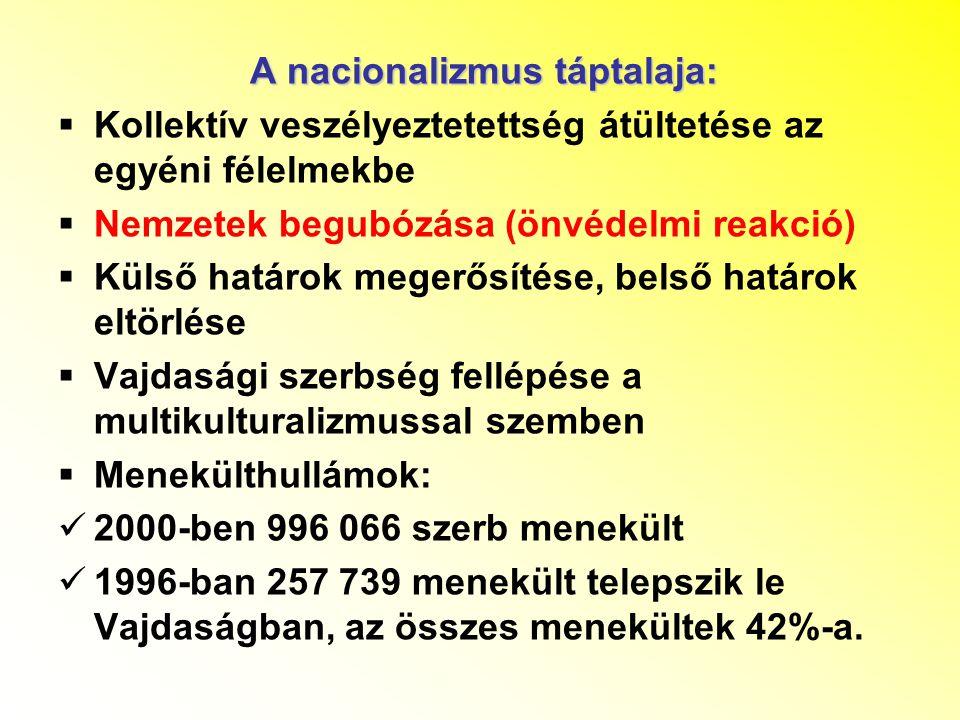 A nacionalizmus táptalaja:  Kollektív veszélyeztetettség átültetése az egyéni félelmekbe  Nemzetek begubózása (önvédelmi reakció)  Külső határok megerősítése, belső határok eltörlése  Vajdasági szerbség fellépése a multikulturalizmussal szemben  Menekülthullámok: 2000-ben 996 066 szerb menekült 1996-ban 257 739 menekült telepszik le Vajdaságban, az összes menekültek 42%-a.