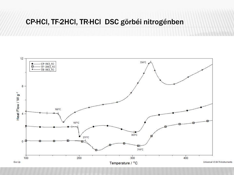 CP·HCl, TF·2HCl, TR·HCl DSC görbéi nitrogénben