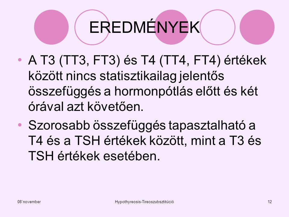 08`novemberHypothyreosis-Tireoszubsztitúció12 EREDMÉNYEK A T3 (TT3, FT3) és T4 (TT4, FT4) értékek között nincs statisztikailag jelentős összefüggés a
