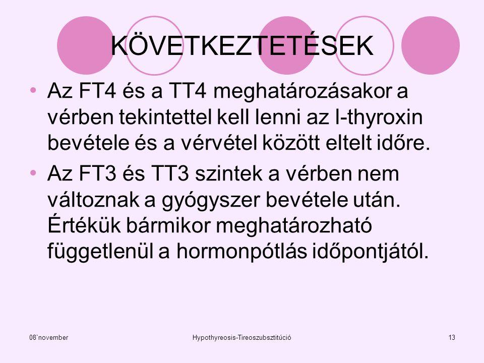 08`novemberHypothyreosis-Tireoszubsztitúció13 KÖVETKEZTETÉSEK Az FT4 és a TT4 meghatározásakor a vérben tekintettel kell lenni az l-thyroxin bevétele