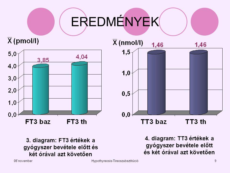 08`novemberHypothyreosis-Tireoszubsztitúció9 EREDMÉNYEK 3. diagram: FT3 értékek a gyógyszer bevétele előtt és két órával azt követően 4. diagram: TT3