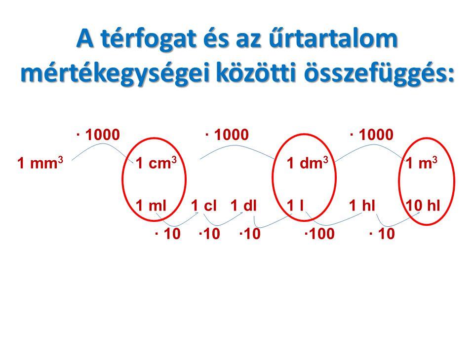 A térfogat és az űrtartalom mértékegységei közötti összefüggés: · 1000 1 mm 3 1 cm 3 1 dm 3 1 m 3 1 ml1 cl1 dl 1 l1 hl10 hl · 10 ·100· 10