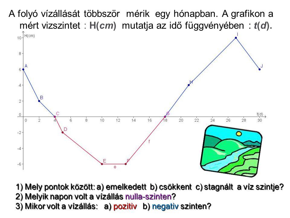A folyó vízállását többször mérik egy hónapban. A grafikon a mért vizszintet : H(cm) mutatja az idő függvényében : t(d). 1) Mely pontok között: а) eme