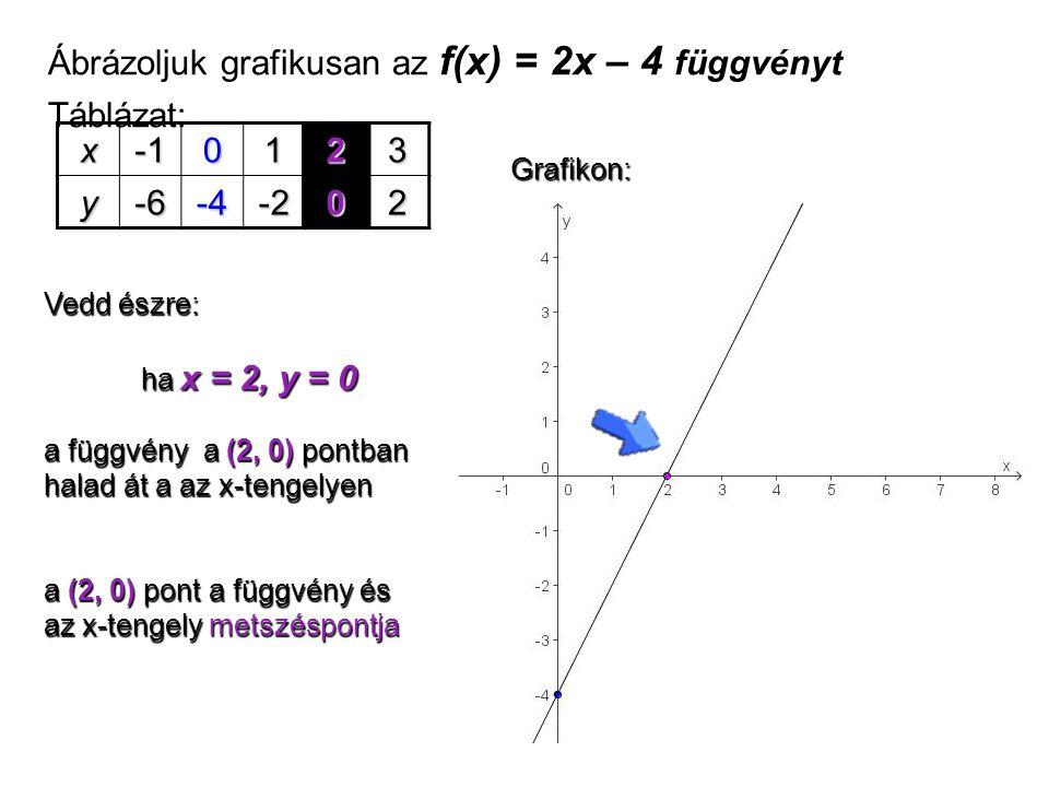 Ábrázoljuk grafikusan az f(x) = 2x – 4 függvényt Táblázat: x0123 y-6-4-202 Vedd észre: ha x = 2, y = 0 ha x = 2, y = 0 а függvény a (2, 0) pontban hal