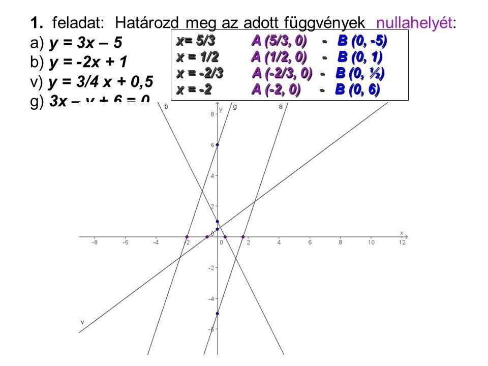 1. feladat: Határozd meg az adott függvények nullahelyét: а) y = 3x – 5 b) y = -2x + 1 v) y = 3/4 x + 0,5 g) 3x – y + 6 = 0 x= 5/3 A (5/3, 0) - B (0,