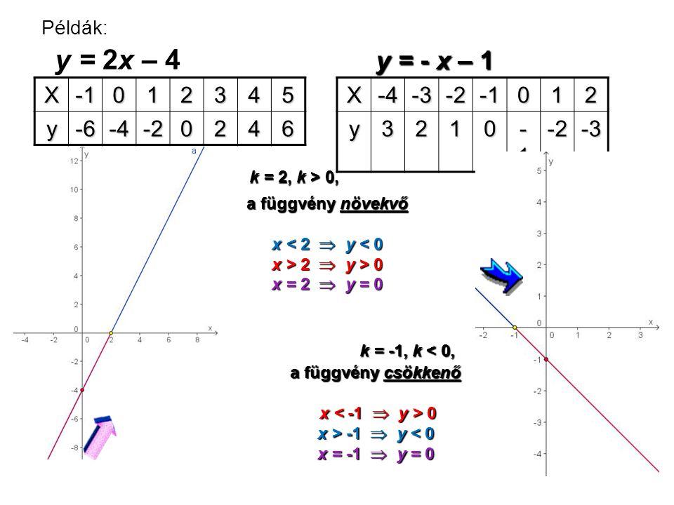 Példák: y = 2x – 4 X012345 y-6-4-20246X-4-3-2012y3210 -1-1-1-1-2-3 a függvény növekvő x < 2  y < 0 x > 2  y > 0 x = 2  y = 0 a függvény csökkenő x