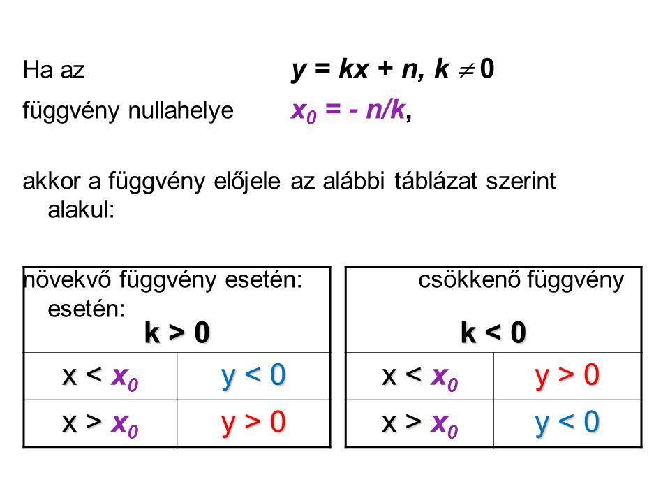 Ha az y = kx + n, k  0 függvény nullahelye x 0 = - n/k, akkor a függvény előjele az alábbi táblázat szerint alakul: növekvő függvény esetén: csökkenő