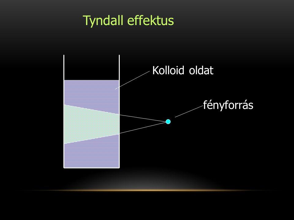 Tyndall effektus Kolloid oldat fényforrás