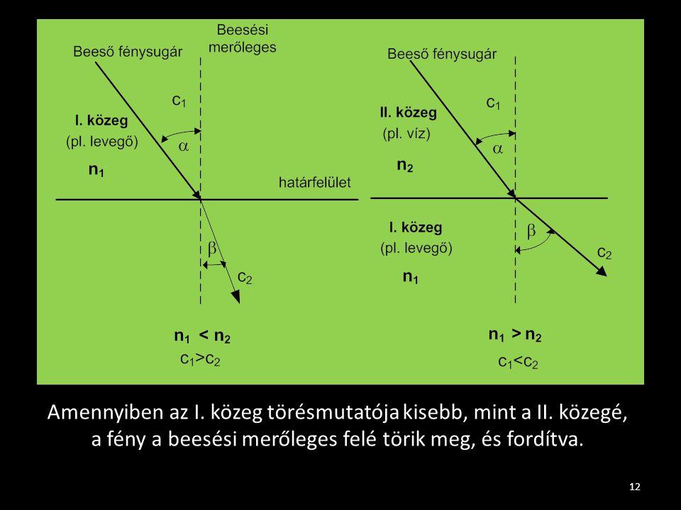 12 Amennyiben az I. közeg törésmutatója kisebb, mint a II. közegé, a fény a beesési merőleges felé törik meg, és fordítva.