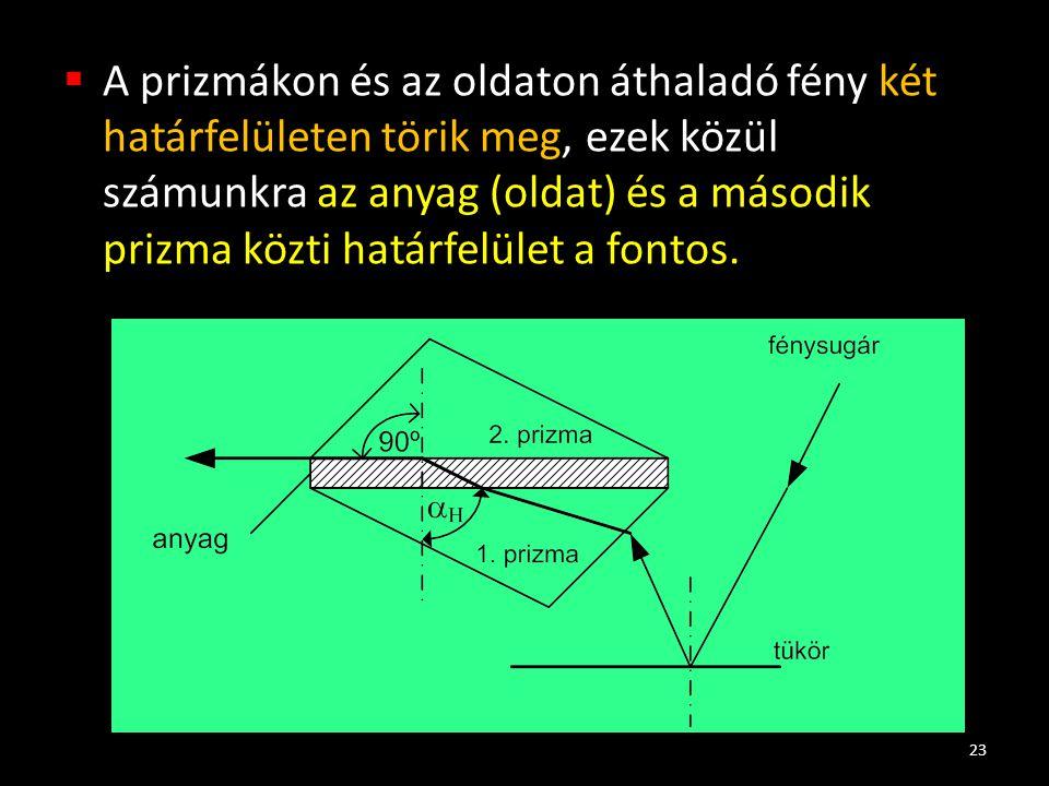 A prizmákon és az oldaton áthaladó fény két határfelületen törik meg, ezek közül számunkra az anyag (oldat) és a második prizma közti határfelület a