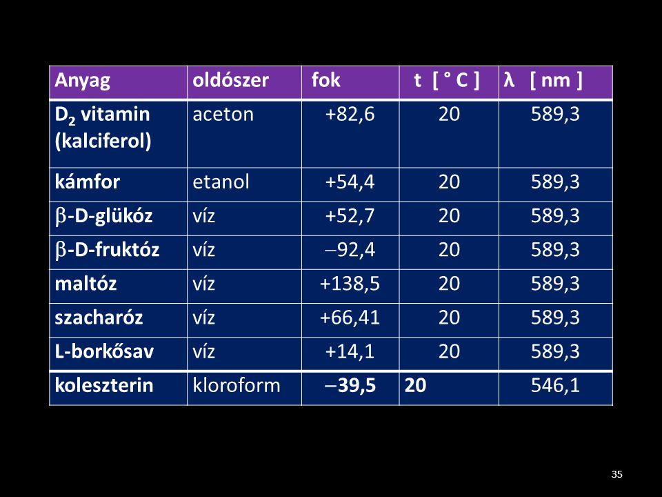 35 Anyagoldószer fok t [ ° C ]λ [ nm ] D 2 vitamin (kalciferol) aceton+82,620589,3 kámforetanol+54,420589,3  -D-glükóz víz+52,720589,3  -D-fruktóz v