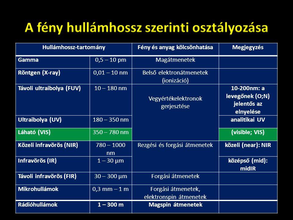 60 Hullámhossz-tartományFény és anyag kölcsönhatásaMegjegyzés Gamma0,5 – 10 pmMagátmenetek Röntgen (X-ray)0,01 – 10 nmBelső elektronátmenetek (ionizác
