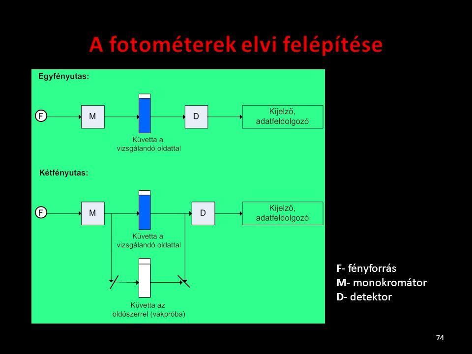 74 F- fényforrás M- monokromátor D- detektor