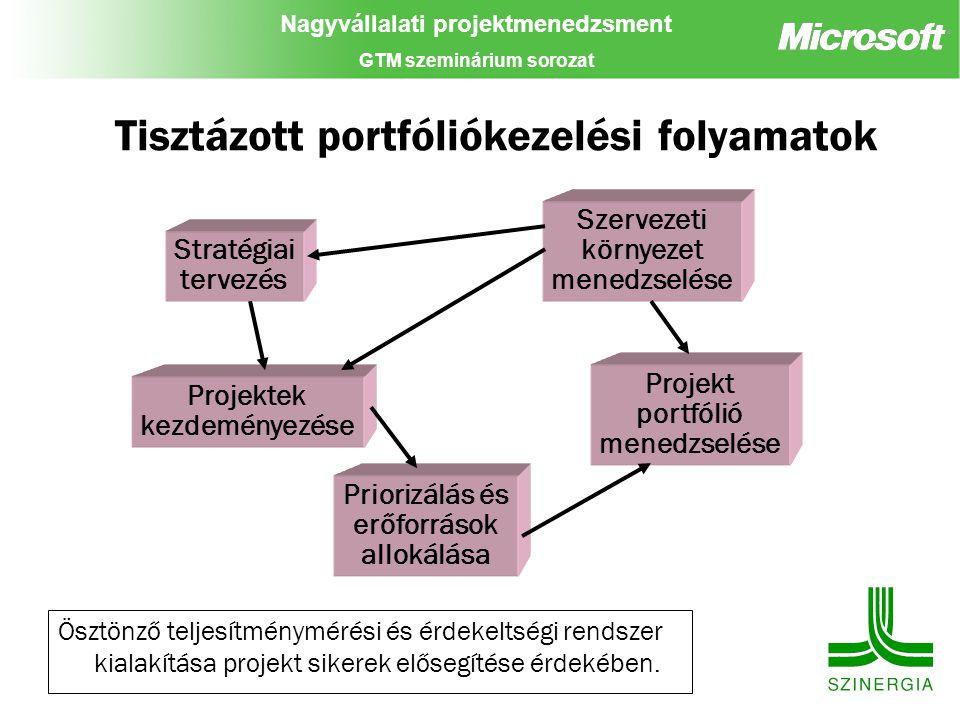 Nagyvállalati projektmenedzsment GTM szeminárium sorozat Tisztázott portfóliókezelési folyamatok Stratégiai tervezés Projektek kezdeményezése Priorizá