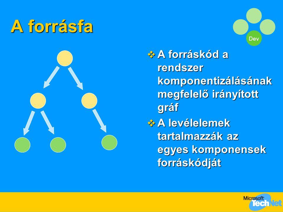 Dev A forrásfa  A forráskód a rendszer komponentizálásának megfelelő irányított gráf  A levélelemek tartalmazzák az egyes komponensek forráskódját