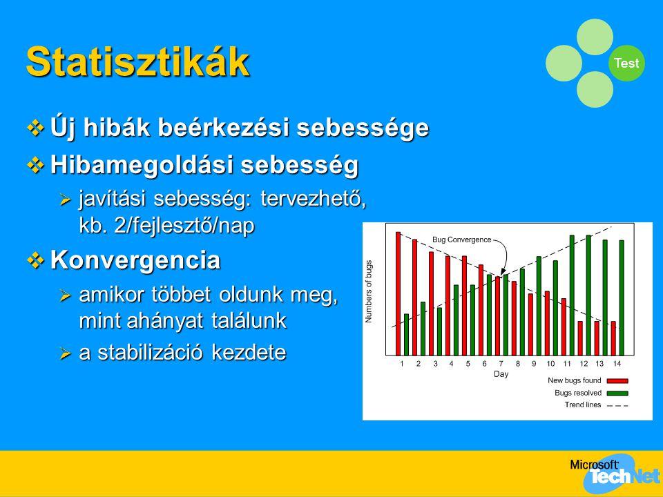 Test Statisztikák  Új hibák beérkezési sebessége  Hibamegoldási sebesség  javítási sebesség: tervezhető, kb.