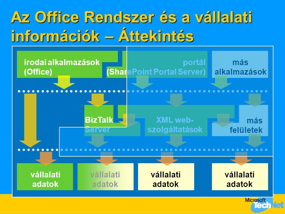 Az Office Rendszer és a vállalati információk – Áttekintés irodai alkalmazások (Office) portál (SharePoint Portal Server) BizTalk Server XML web- szolgáltatások vállalati adatok más alkalmazások más felületek