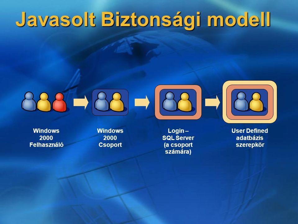 Javasolt Biztonsági modell Windows 2000 Felhasználó Windows 2000 Csoport Login – SQL Server (a csoport számára) User Defined adatbázis szerepkör