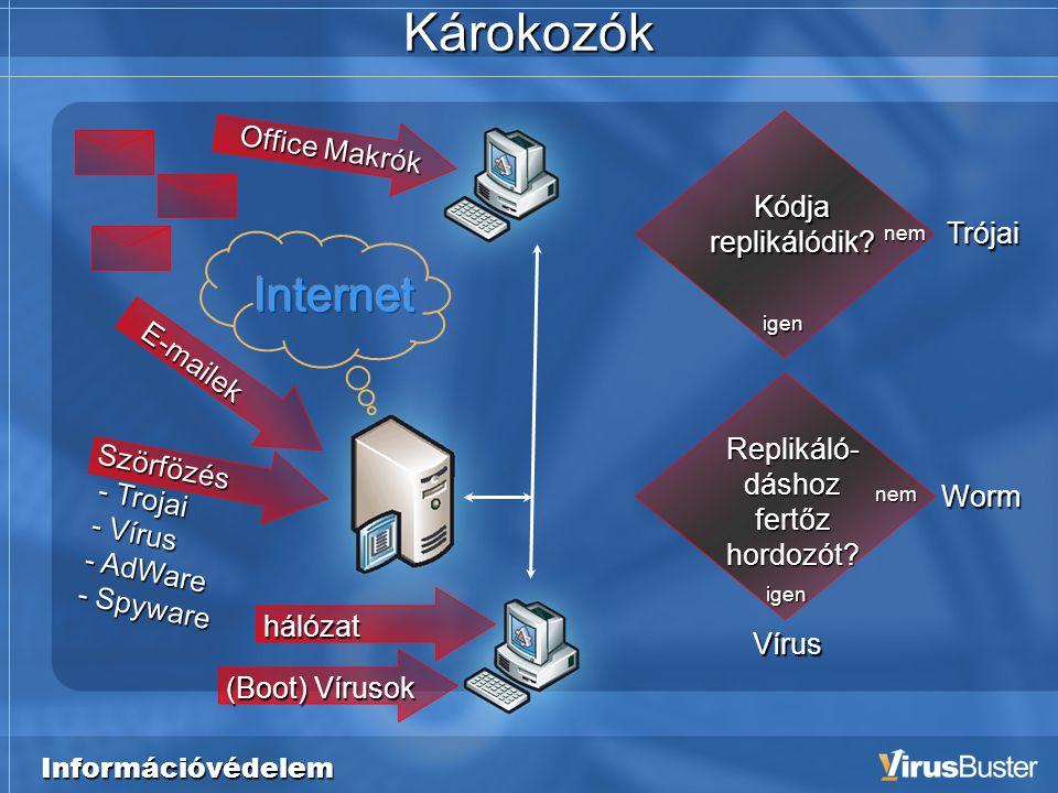 Információvédelem Károkozók hálózat E-mailek Office Makrók Szörfözés - Trojai - Trojai - Vírus - Vírus - AdWare - AdWare - Spyware - Spyware (Boot) Vírusok Vírus Worm Trójai Replikáló- dáshoz fertőz hordozót.