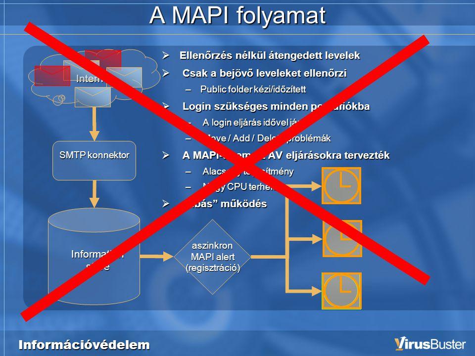"""Információvédelem A MAPI folyamat SMTP konnektor aszinkron MAPI alert (regisztráció) Information store Internet  Ellenőrzés nélkül átengedett levelek  Csak a bejövő leveleket ellenőrzi –Public folder kézi/időzített  Login szükséges minden postafiókba – A login eljárás idővel jár – Move / Add / Delete problémák  A MAPI-t nem az AV eljárásokra tervezték – Alacsony teljesítmény – Nagy CPU terhelés  """"hibás működés"""