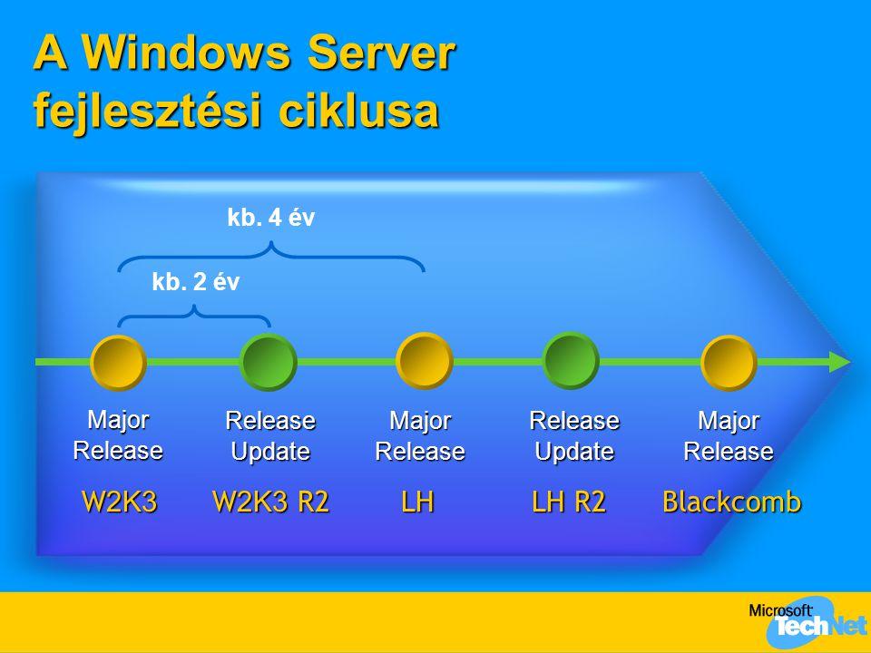 A Windows Server fejlesztési ciklusa MajorRelease MajorReleaseMajorReleaseReleaseUpdateReleaseUpdate kb. 4 év kb. 2 év W 2K3 W 2K3 R2 LH LH R2 Blackco