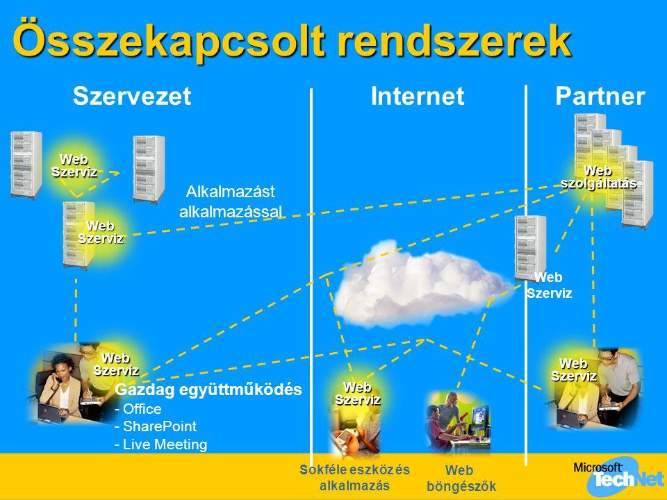 Összekapcsolt rendszerek Alkalmazást alkalmazással Sokféle eszköz és alkalmazás Web böngészők WebSzerviz Webszolgáltatás WebSzerviz WebSzerviz WebSzer