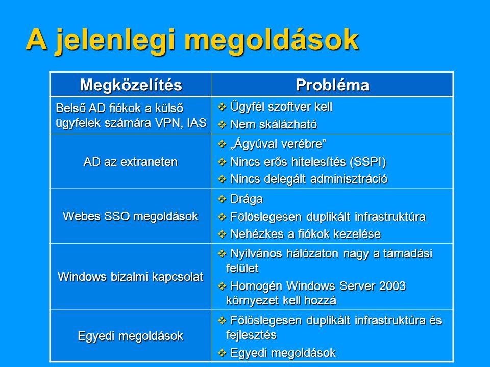 A jelenlegi megoldások MegközelítésProbléma Belső AD fiókok a külső ügyfelek számára VPN, IAS  Ügyfél szoftver kell  Nem skálázható AD az extraneten
