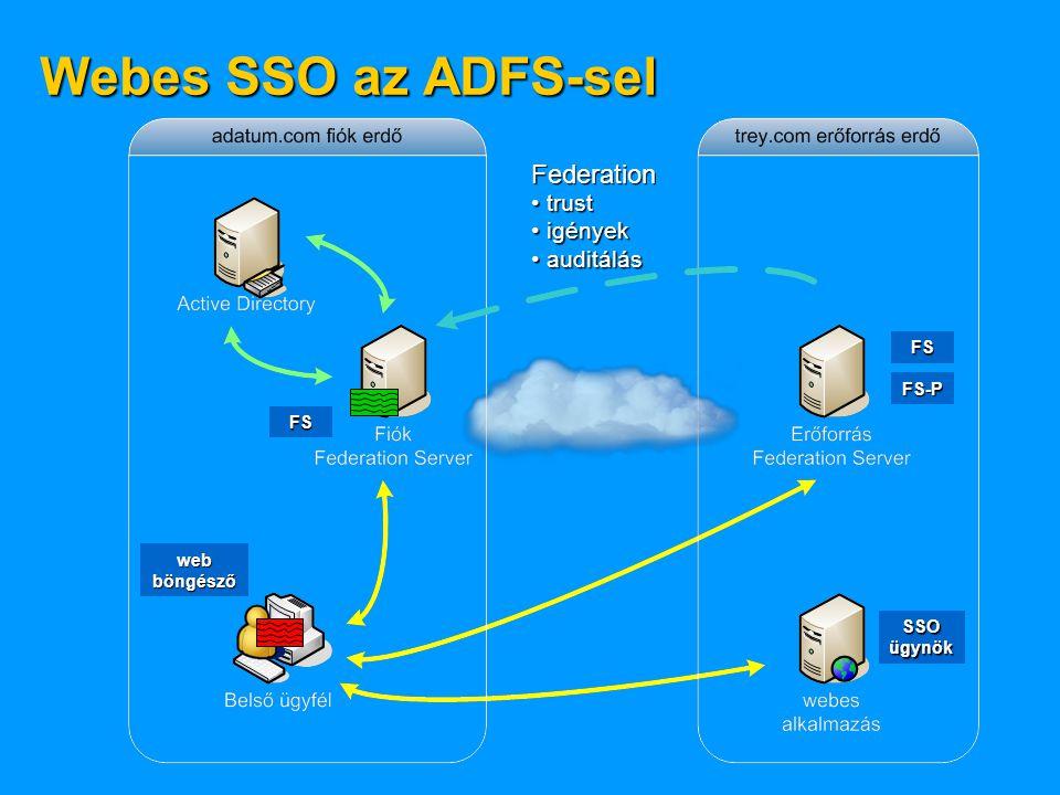 Webes SSO az ADFS-sel Federation trust trust igények igények auditálás auditálás SSO ügynök FS FS-P web böngésző FS