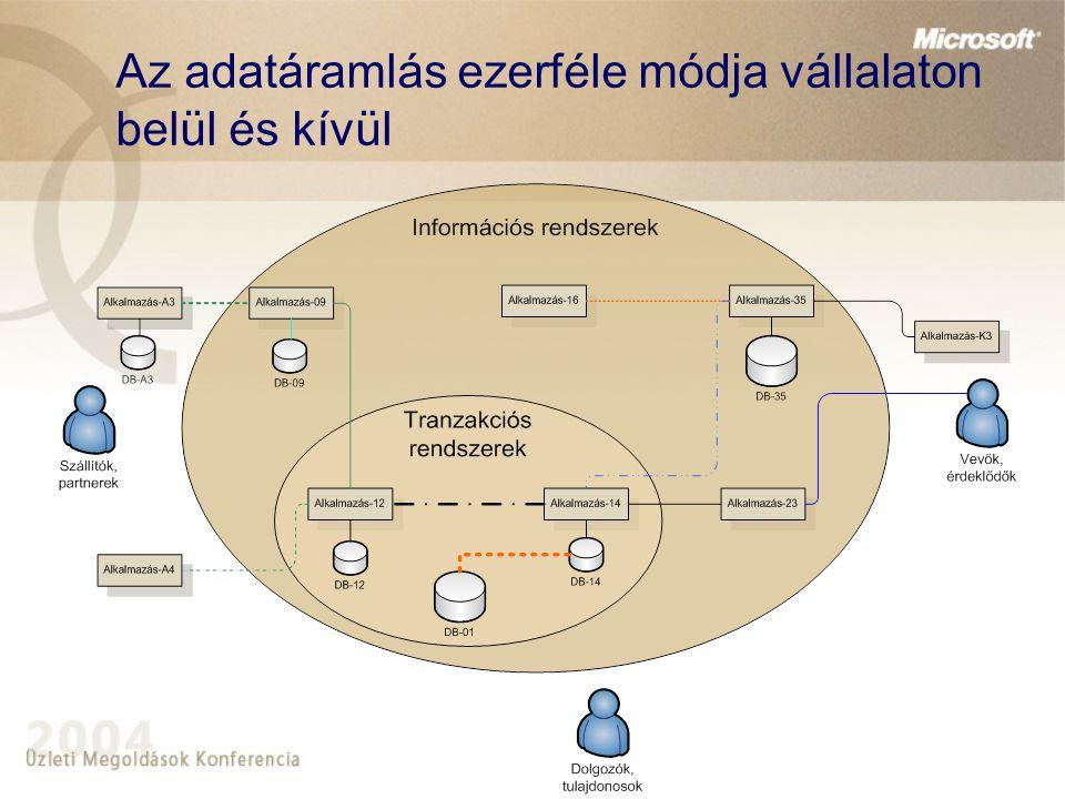 Információs központok és standard üzenetek Központosított törzsadat- menedzsment Standard Üzenetkatalógus Adatkapu