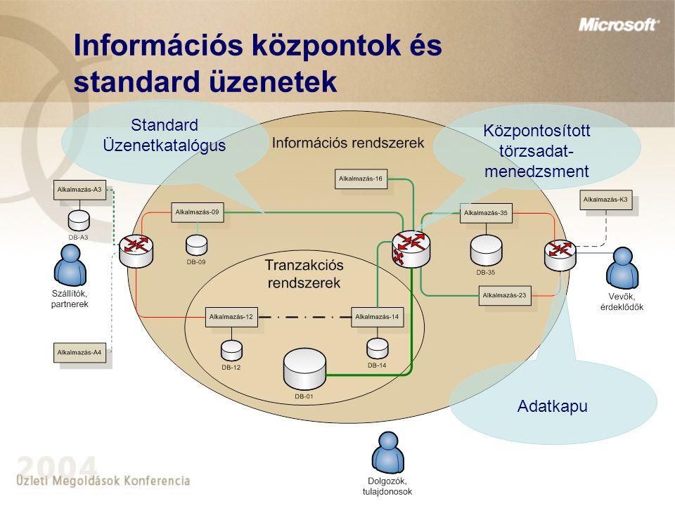 Megoldás – Központosított törzsadat-menedzsment  A Központi törzsadat-menedzsment megvalósítja a központosított bevitel, terítés és archiválás feladatait: központi adatfogadás és -küldés megbízható működés hibák kezelése monitorozhatóság, naplózás egyszerű karbantartás, továbbfejlesztés többfajta adatformátum és kommunikációs protokoll kezelése üzenetek tartalom szerinti szűrése, átalakítása  Az Központi törzsadat-menedzsment bővítménye megvalósítja az adattisztítás és archiválás feladatait: Adattárolás, felhasználói lekérdezés és módosítás