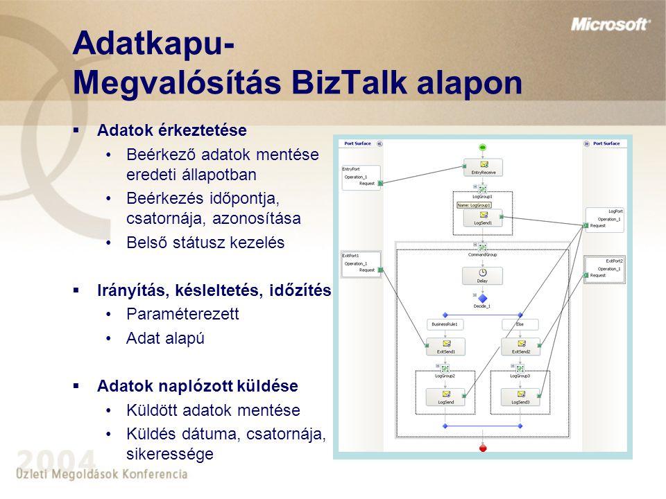 Adatkapu- Megvalósítás BizTalk alapon  Adatok érkeztetése Beérkező adatok mentése eredeti állapotban Beérkezés időpontja, csatornája, azonosítása Bel
