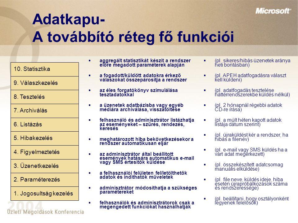 Adatkapu- A feldolgozó réteg fő funkciói 11.Értelmezés 12.