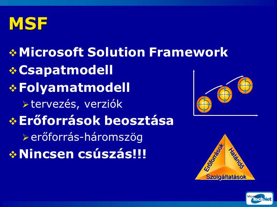  Microsoft Solution Framework  Csapatmodell  Folyamatmodell  tervezés, verziók  Erőforrások beosztása  erőforrás-háromszög  Nincsen csúszás!!.
